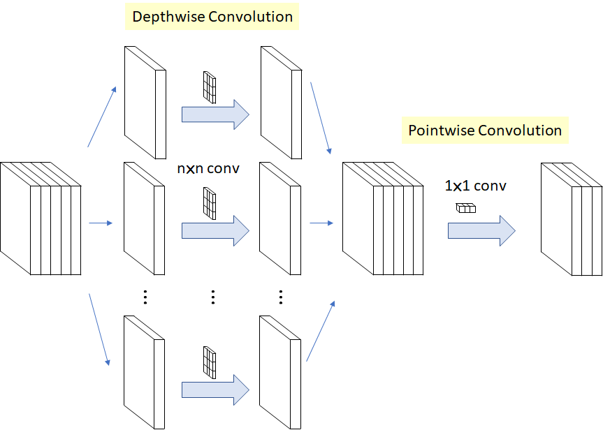 Depthwise Separable Convolution