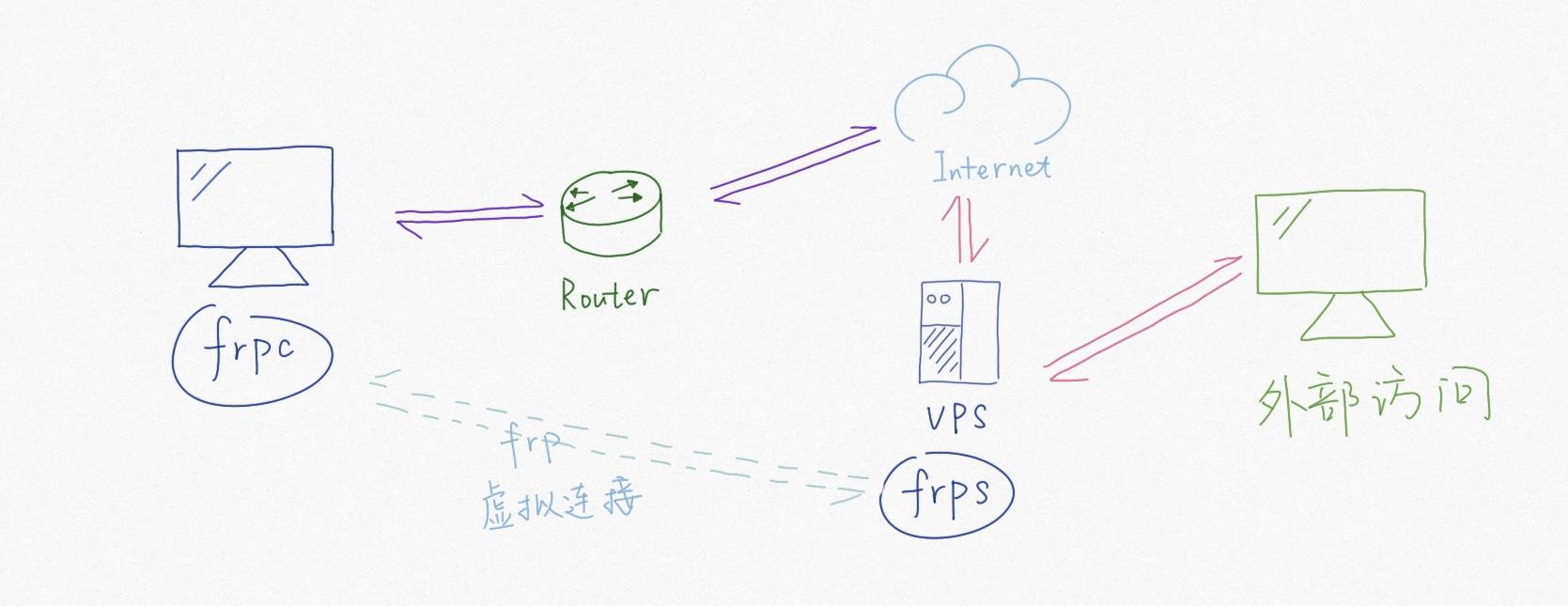FRP内网穿透实现多种功能及实用性测试