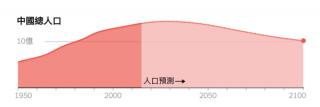 """""""负增长""""与老龄化:中国人口危机迫在眉睫"""