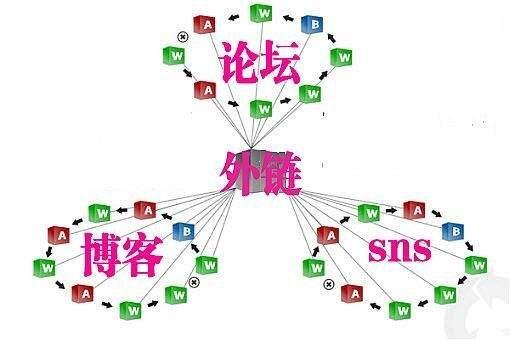 石家庄seo:移动互联网大潮的冲击下,外链艰涩和没落了吗