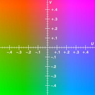Y为0.5时,UV的色彩对应RGB色域