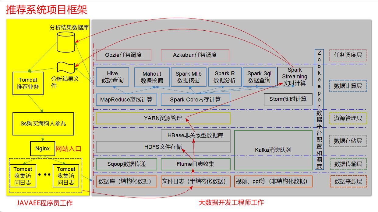 图2-8推荐系统项目架构