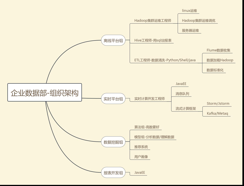 图1-19 企业数据部-组织架构图1