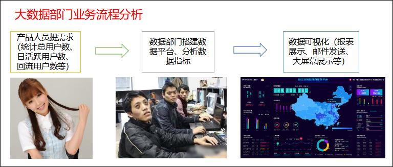 图1-17 大数据部门业务流程分析