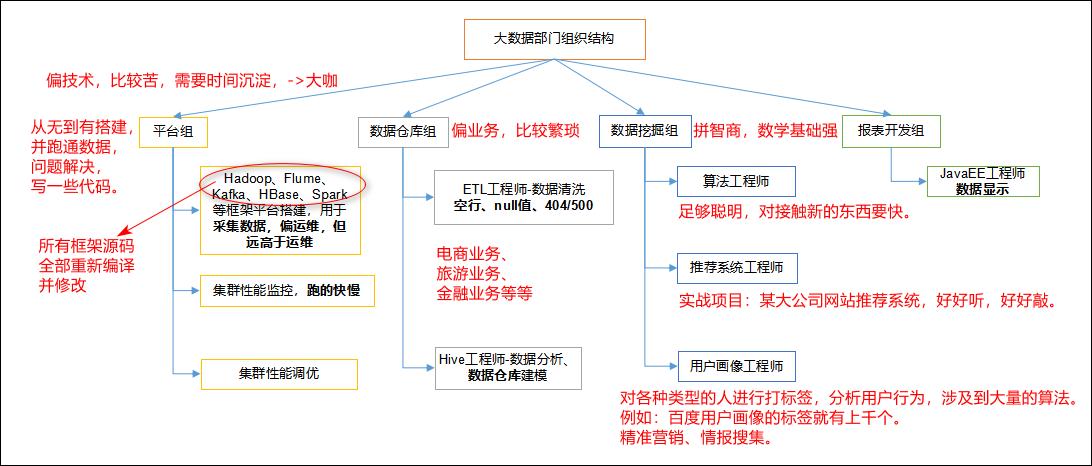 图1-18 大数据部门组织结构