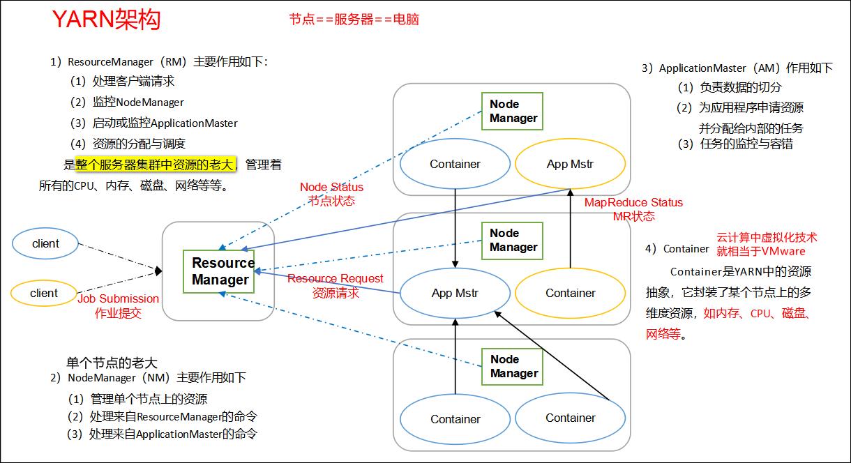 图2-5 YARN架构概述