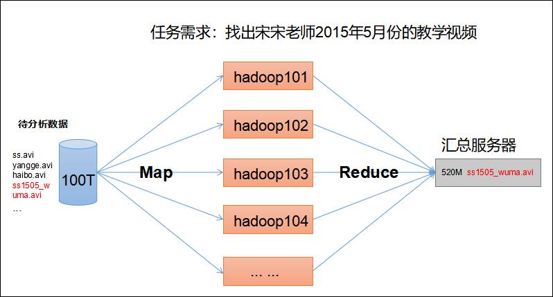图2-6 MapReduce架构概述