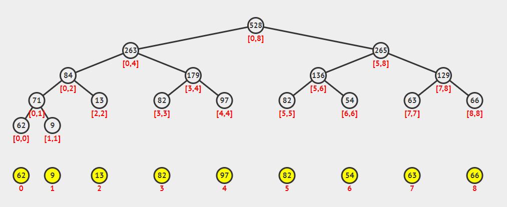 一个最大值线段树示例图