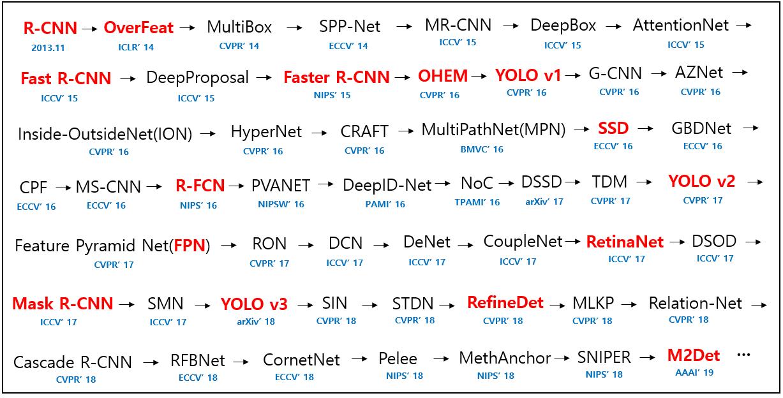 目标检测DCNN paper list