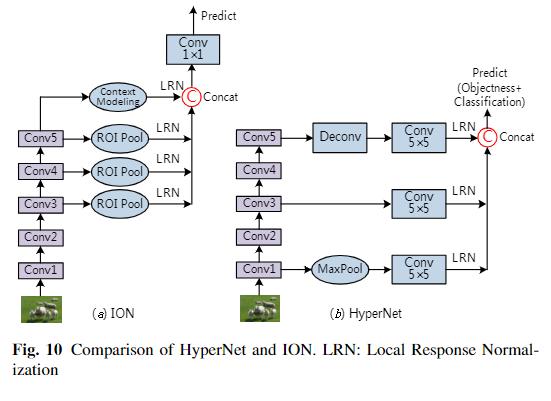 ION和HyperNet
