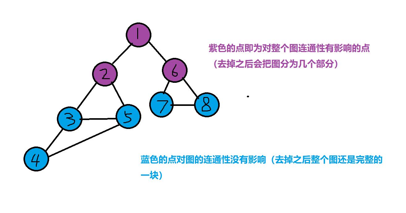 [Luogu P3469] [POI2008]BLO-Blockade (割点)