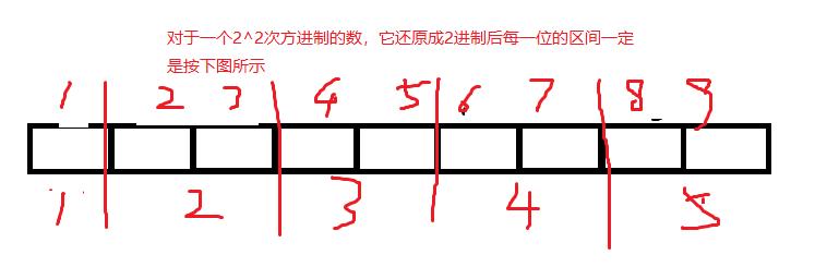[Luogu P1066] 2^k进制数