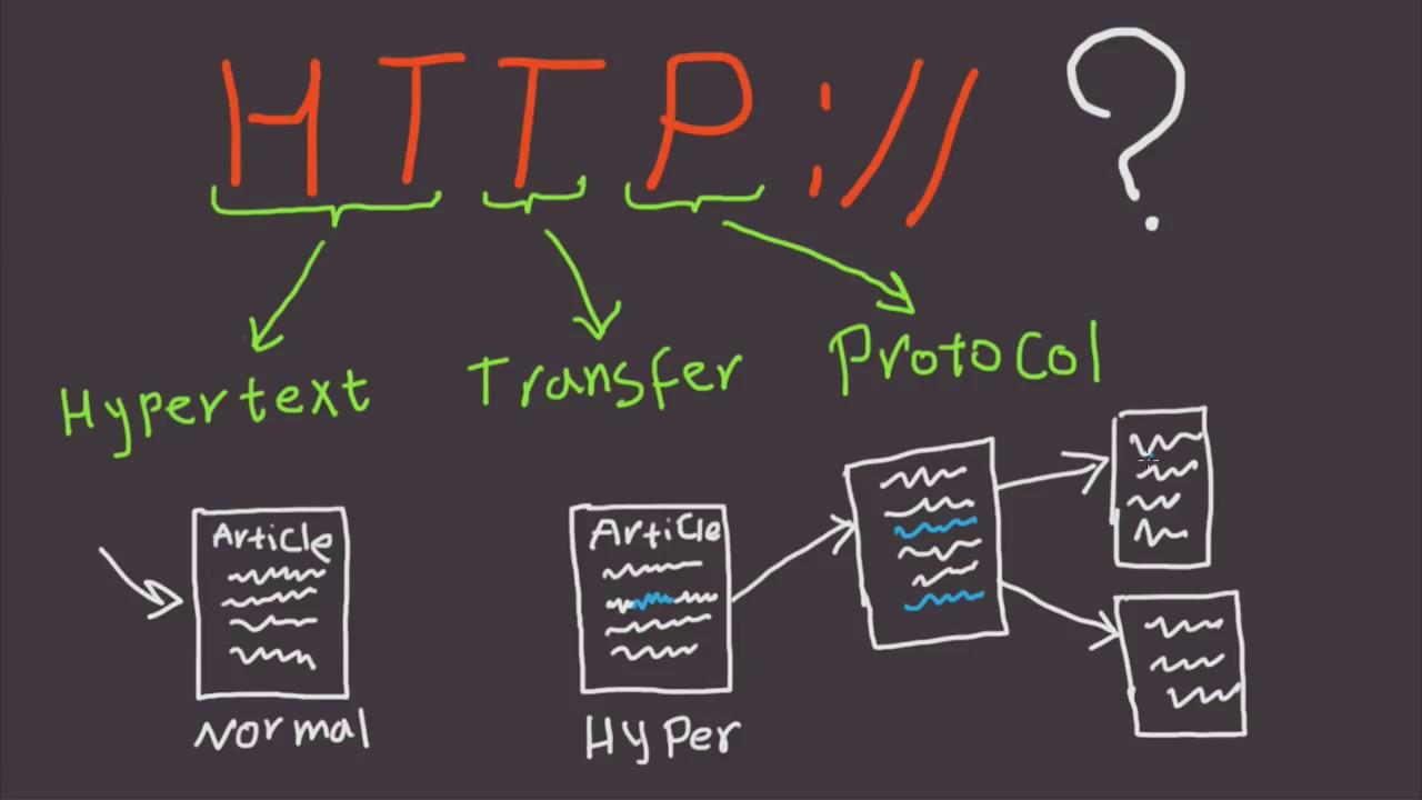 HTTP协议是如何工作的?原理是什么?