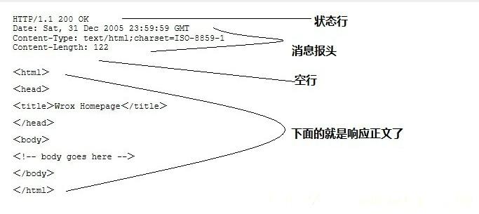 HTTP响应数据结构