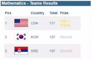 中国队无缘金牌,奥数培训到底应不应该被禁