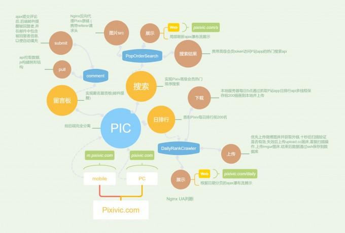 一个提供 Pixiv 日排行与免费高级会员搜索的程序-高岸姬