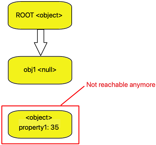 root-can-not-to-object