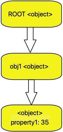root-to-object