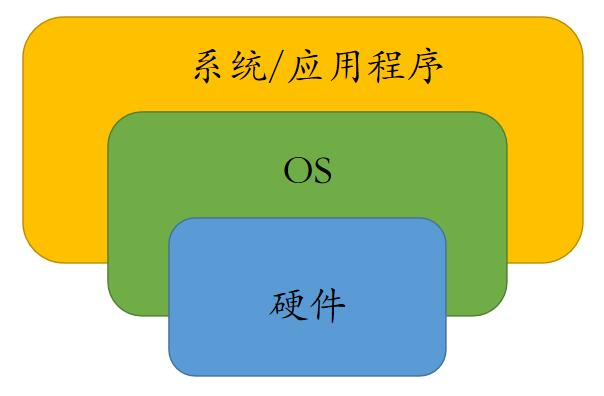 应用/OS/硬件