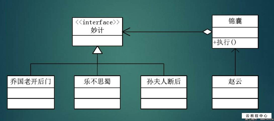 Java设计模式之策略模式