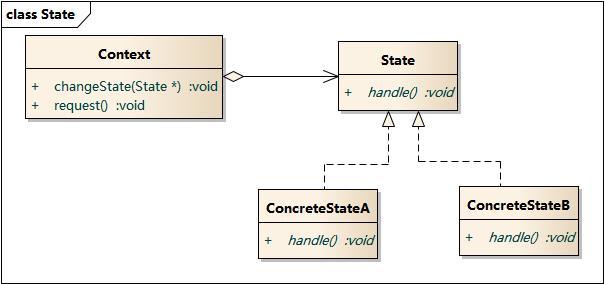状态模式结构图