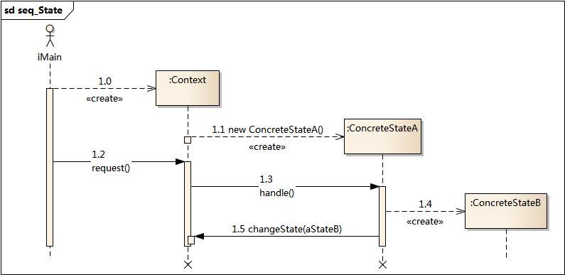 状态模式时序图