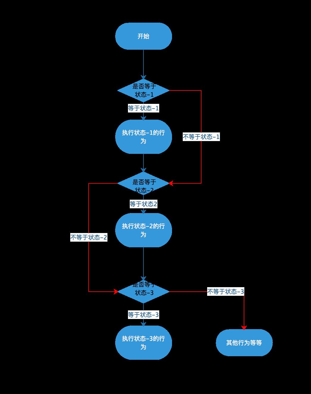 Java设计模式之状态模式