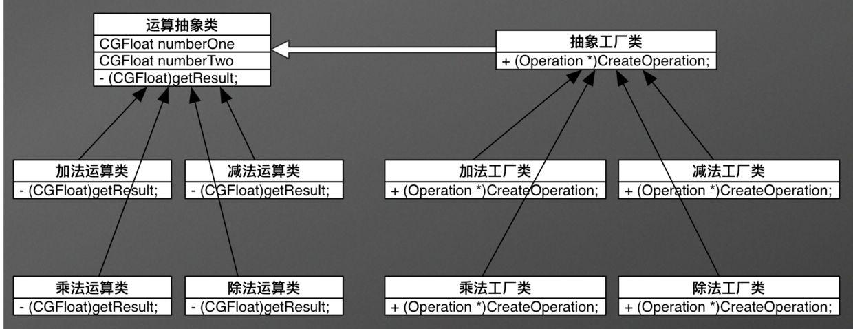 Java设计模式之工厂模式