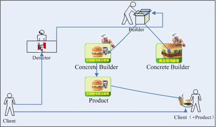 Java设计模式之建造者模式