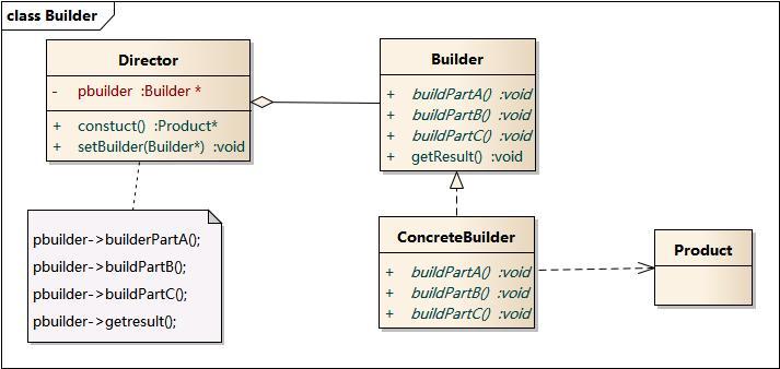 建造者模式结构图