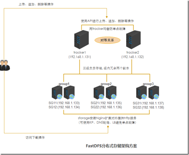 FastDFS-Nginx分布式文件系统搭建