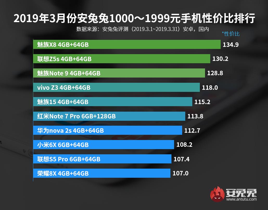 安兔兔「2019年3月份安卓手机性价比榜单」:有你的手机吗-玩懂手机网 - 玩懂手机第一手的手机资讯网(www.wdshouji.com)