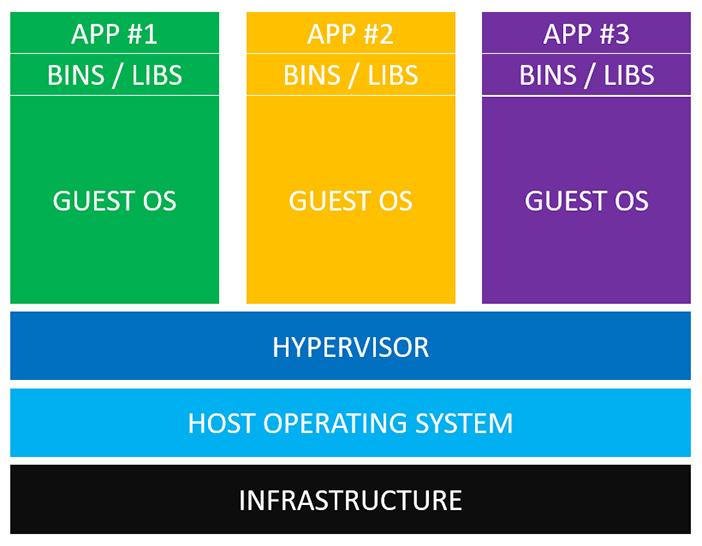 图0:[外文翻译]虚拟机与Docker有何不同?