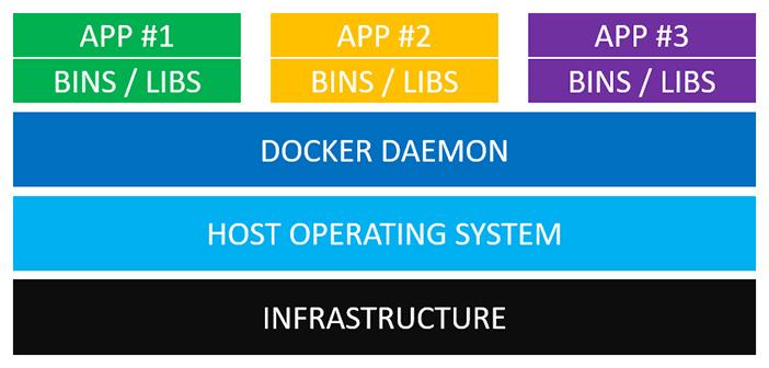 图1:[外文翻译]虚拟机与Docker有何不同?