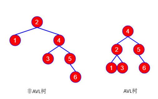 AVL和非AVL