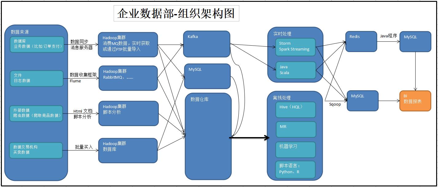 图1-20 企业数据部-组织架构图2