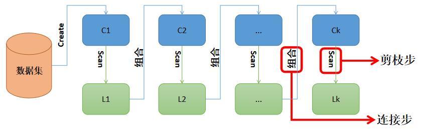 Apriori算法工作流程