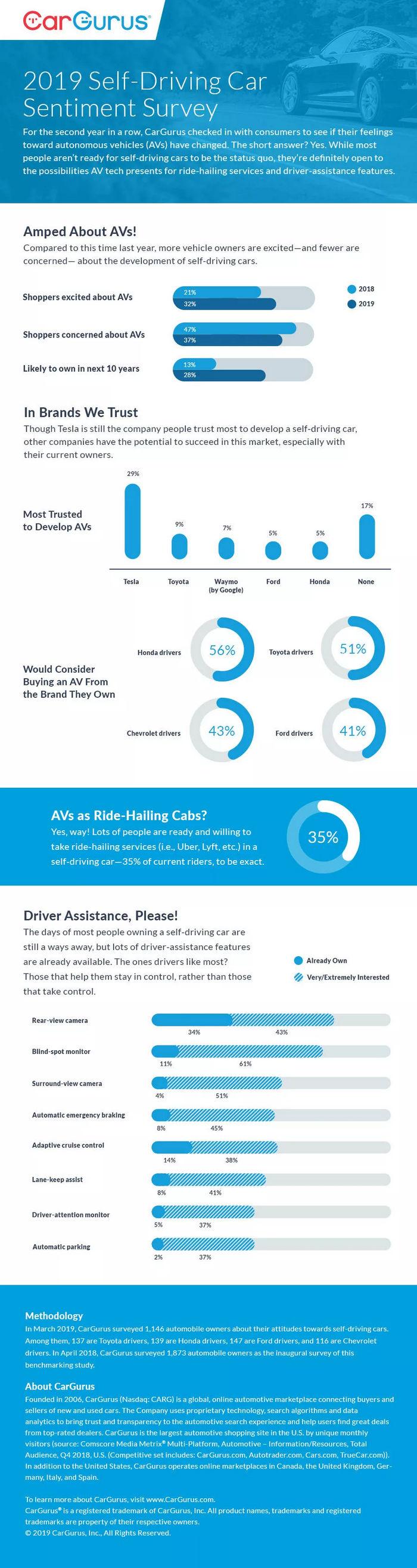 调查显示:美国车主更看好自动驾驶汽车