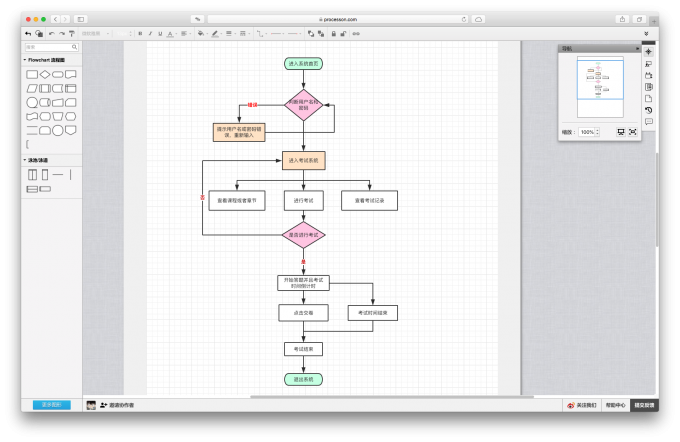 ProcessOn流程图模板
