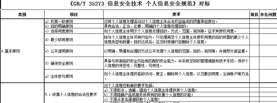 《GB/T 35273 信息安全技术 个人信息安全规范》对标checklist自检表