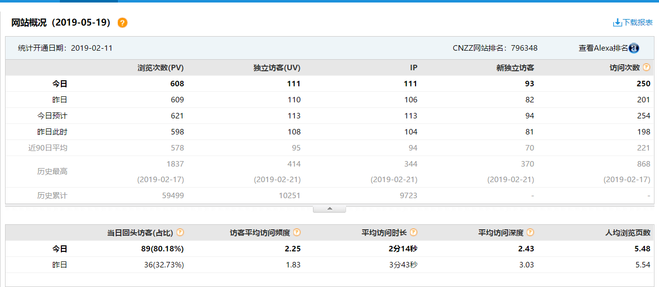 网站怎么统计访问人数,怎么添加统cnzz网站统计