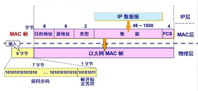 以太网V2的MAC帧格式