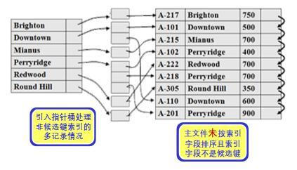 非候选键属性的稠密索引3.jpg