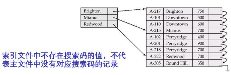 稀疏索引如何定位记录.jpg