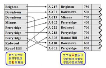 非候选键属性的稠密索引2.jpg