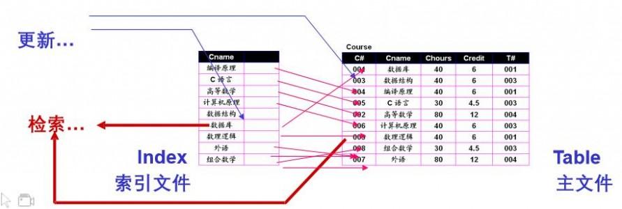 索引的特点-更新操作.jpg