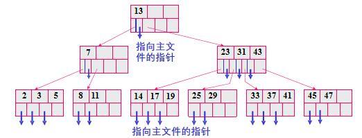 B 树索引.jpg