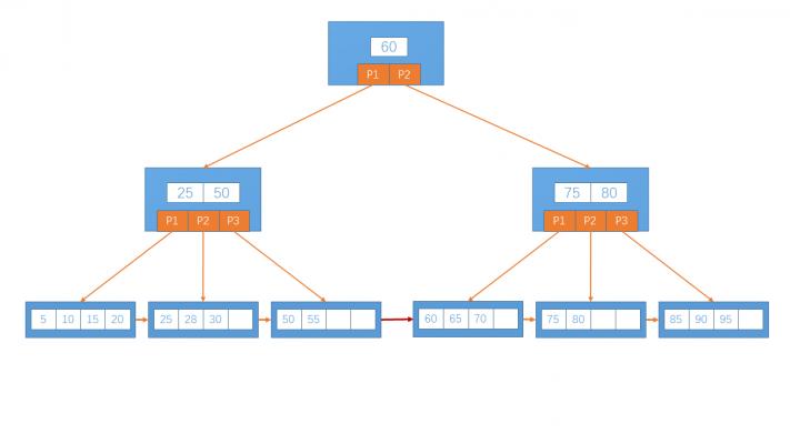 B+ 树结构.png