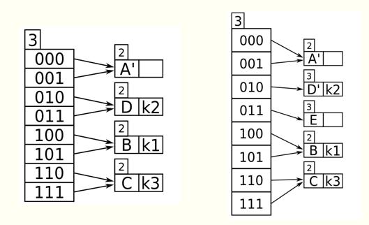 可扩充散列插入操作图示4.png