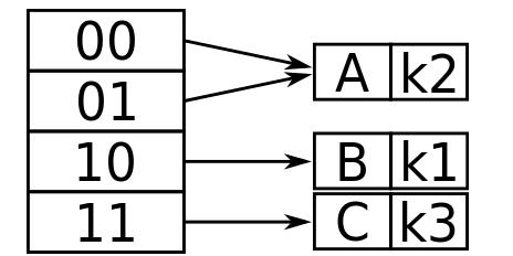 可扩充散列插入操作图示2.png